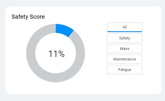 Kiri Align Dashboard - Safety Score