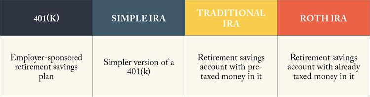 401k and IRA Definition Table