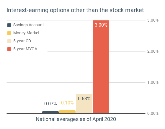 National averages for earning interest in 2020