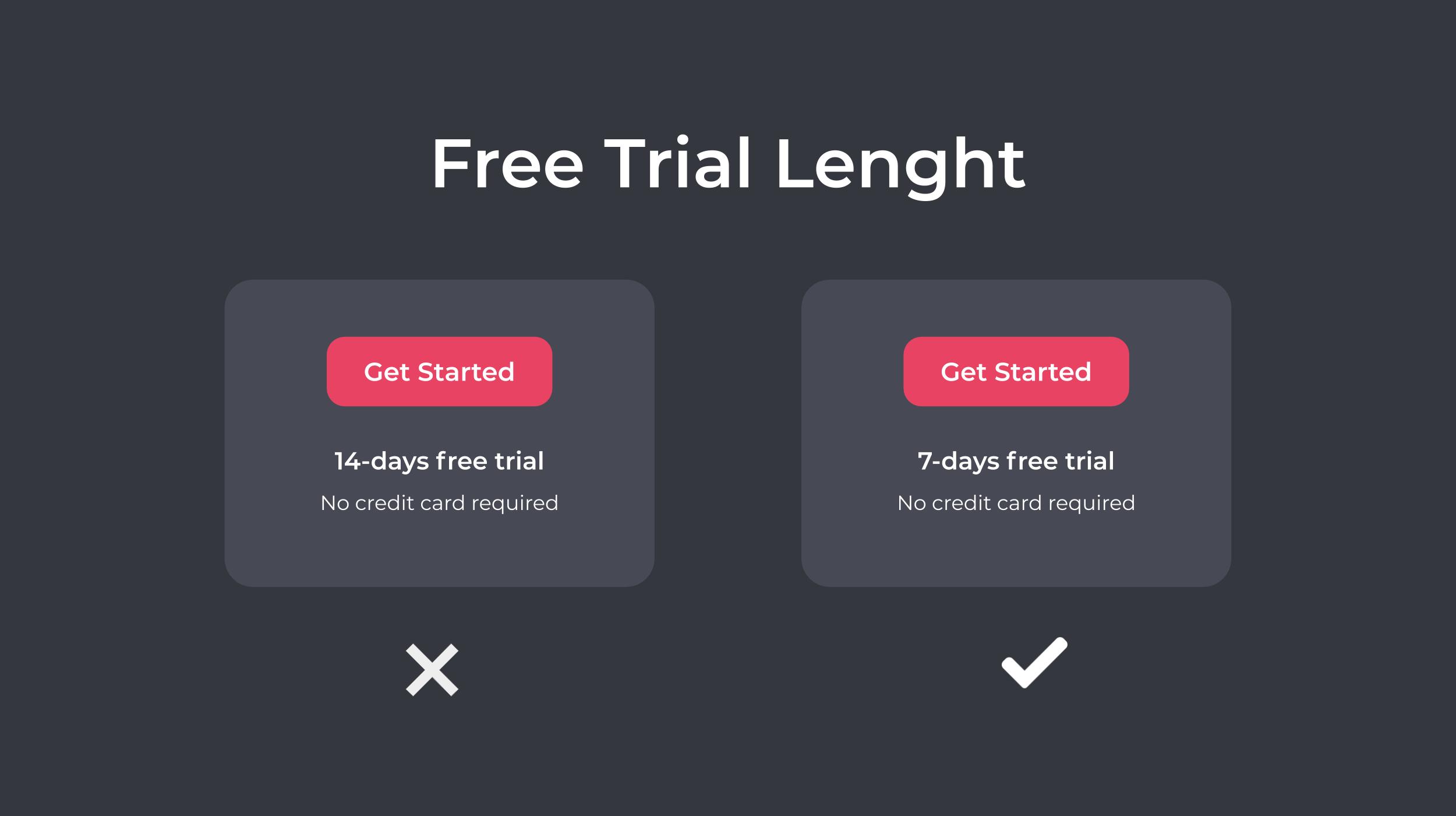 Shorten Free Trial