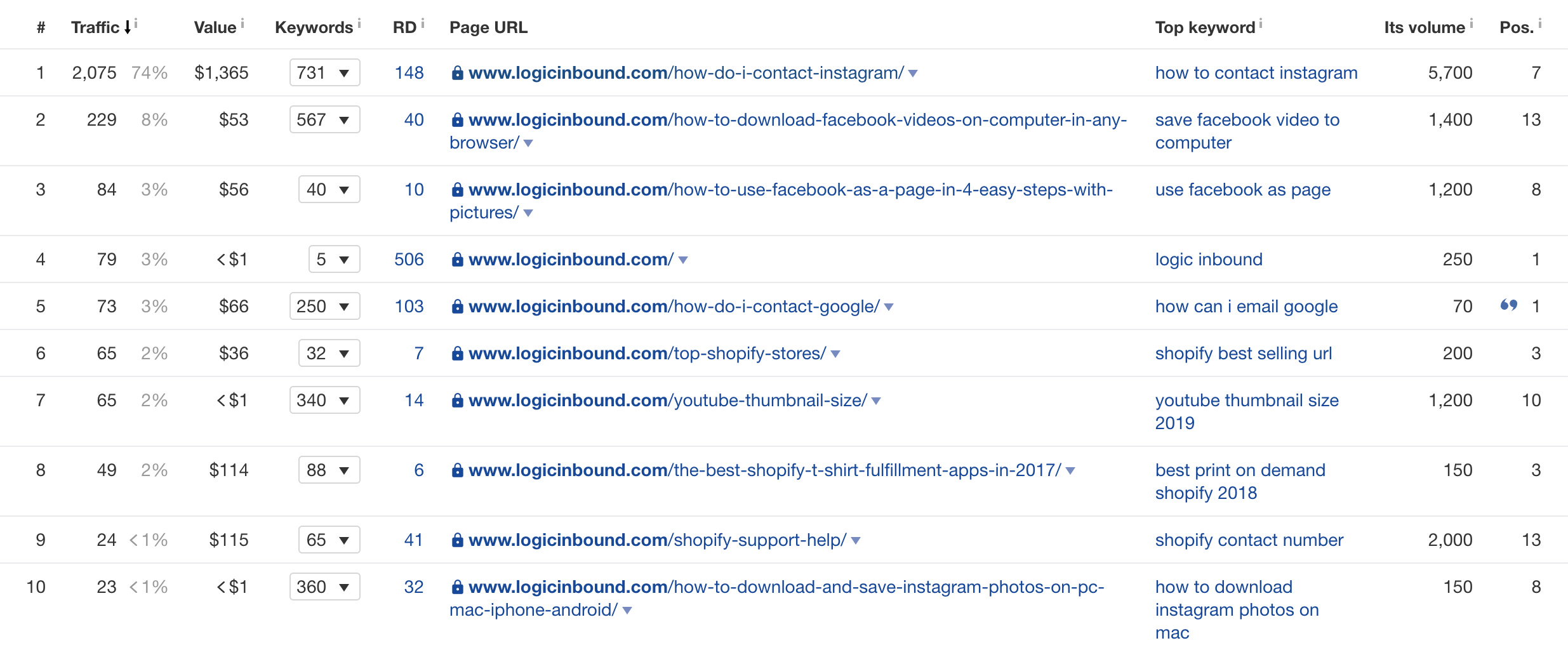 LogicInbound's traffic pages