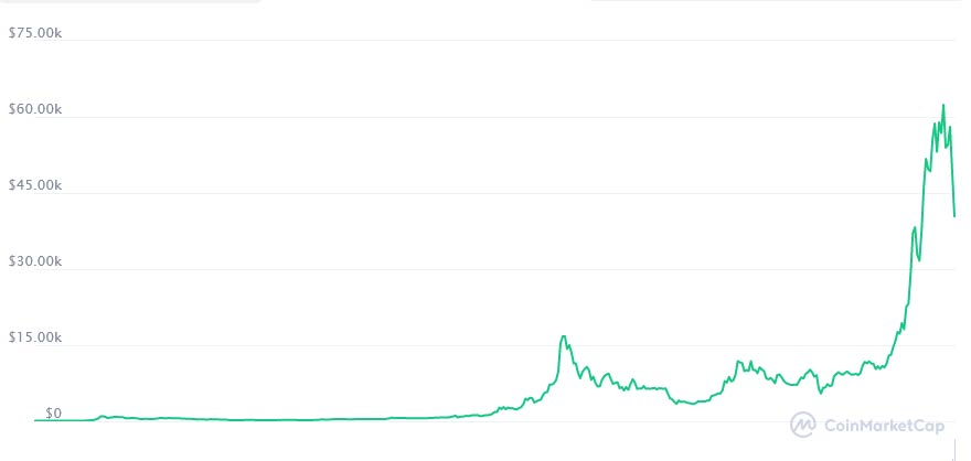 Cryptocurrency Price Volatility means some wild spikes - as seen here in Bitcoin's price graph.