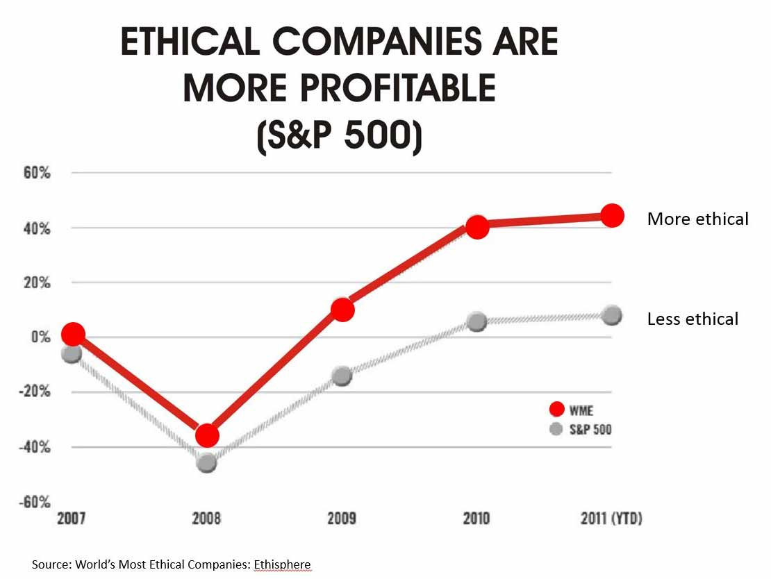 Ethical Marketing Leads to More Profits
