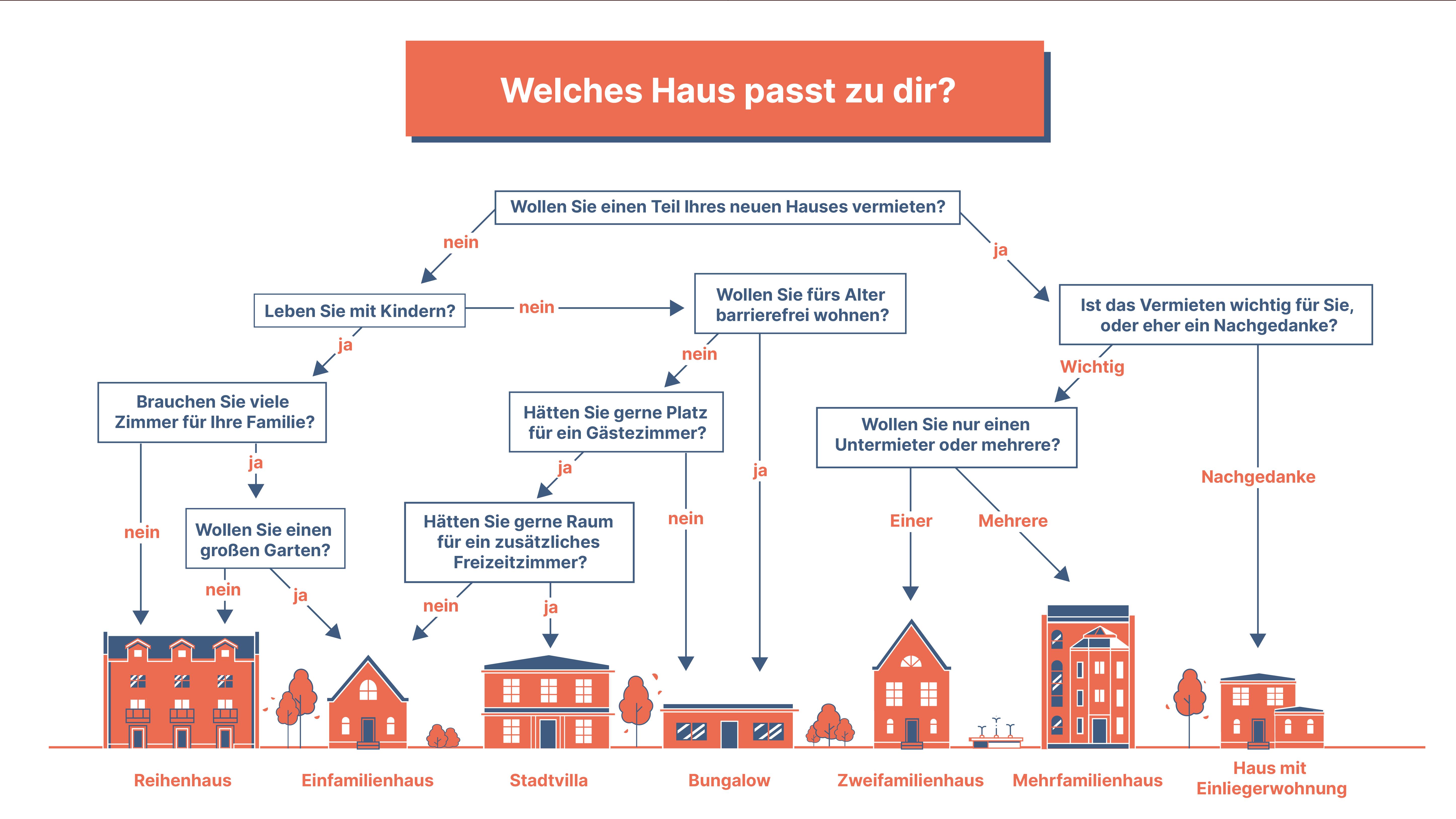 Infografik - Welches Haus passt zu dir von www.baufinanzierung-regio.de