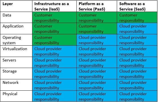 ‍From the above table it is easier to understand that both the customer and the cloud service provider have clear responsibilities.