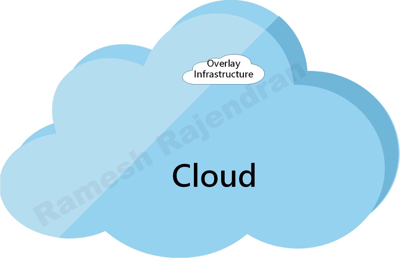 Overlay in Cloud