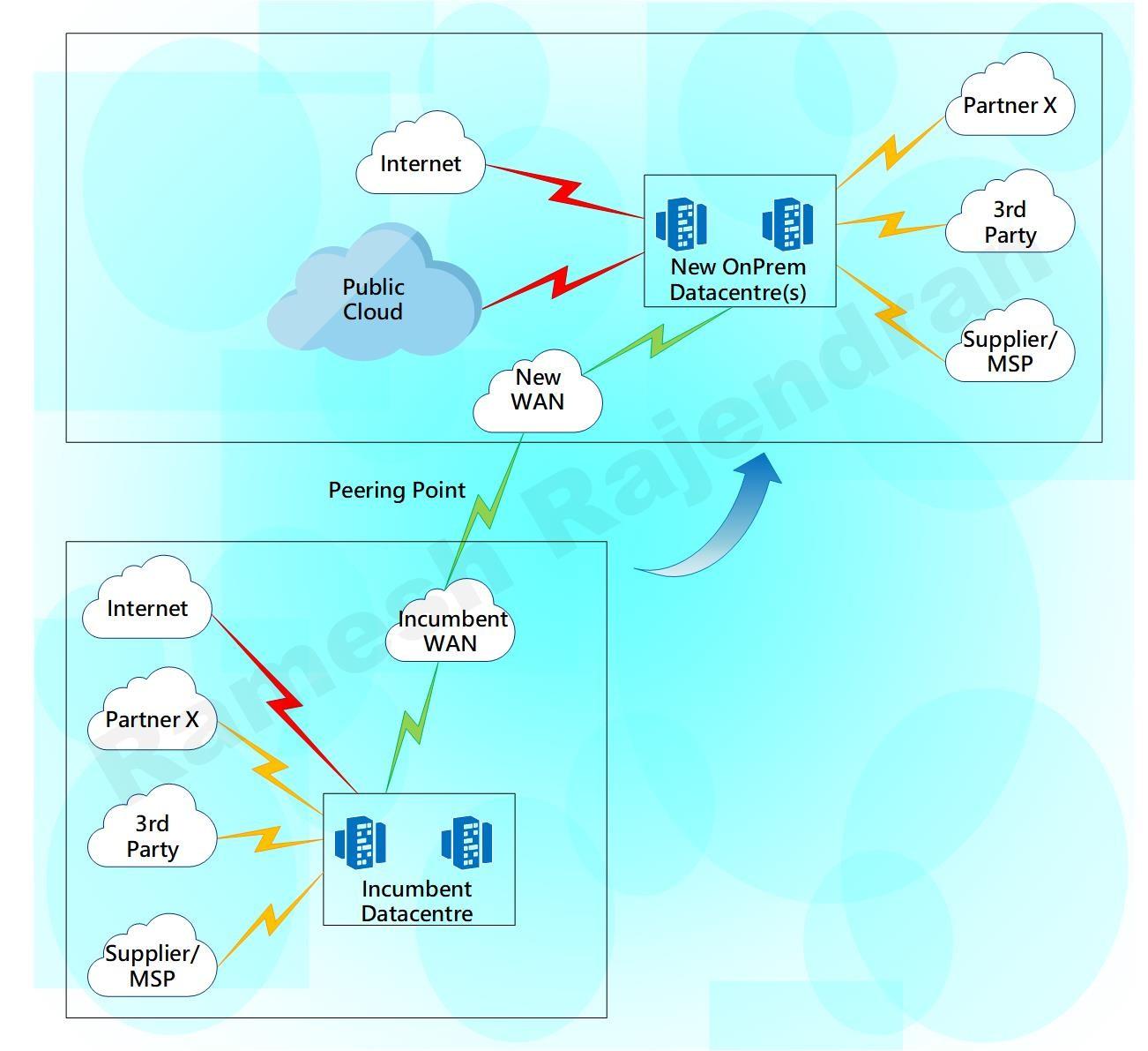 Hybrid Datacentre