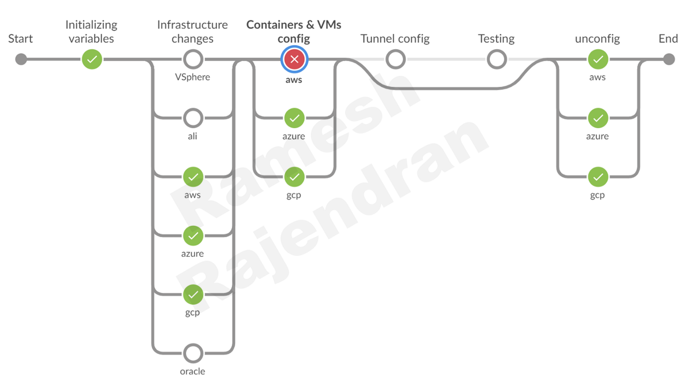 Jenkins-multi parallel pipeline-skipping stages when hub failed