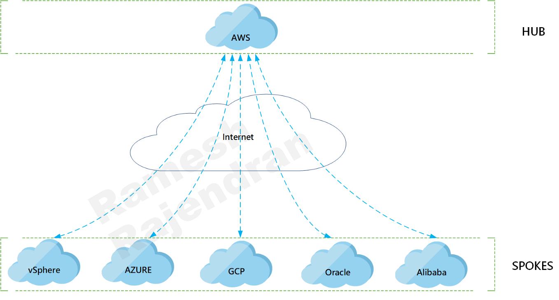 Hub and Spoke - AWS as the hub