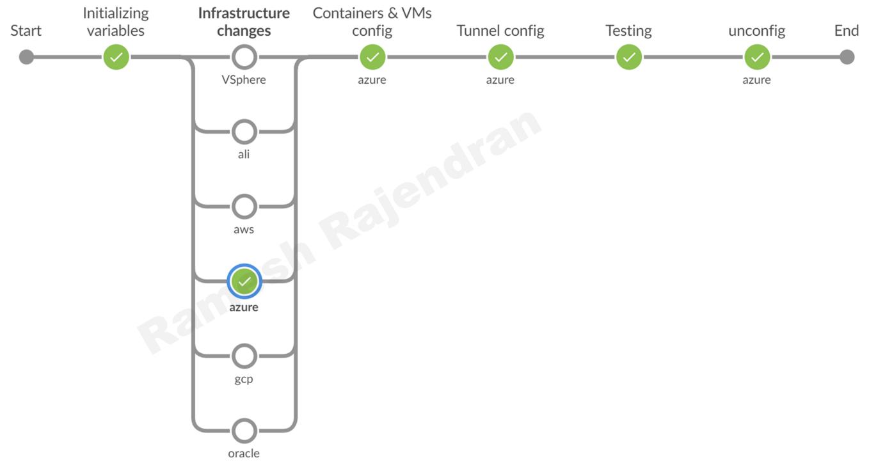 Jenkins-multi parallel pipeline-single cloud