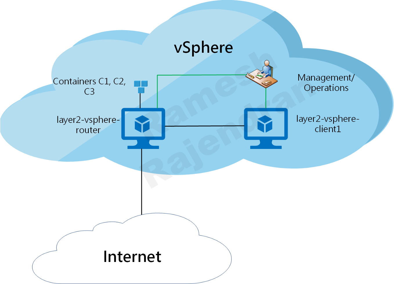 Components-vSphere