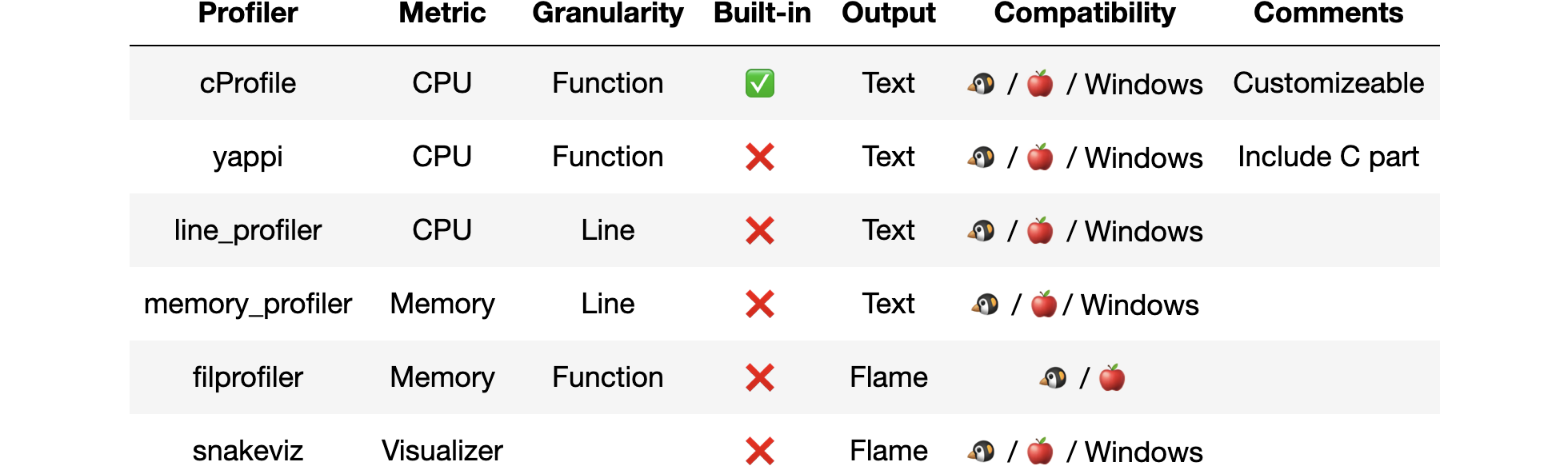 table comparing several offline profiling tools