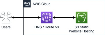 DNS Only Architecture