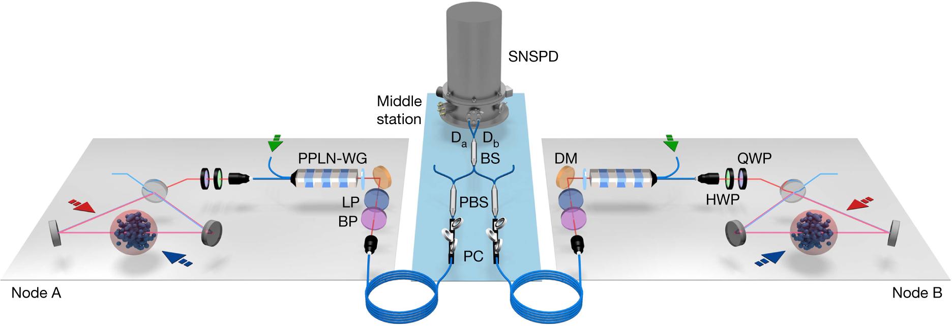 兩個量子存儲器通過數十公里的光纖糾纏在一起