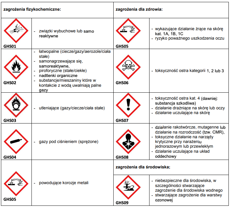 magazynowanie chemikaliów i materiałów niebezpiecznych