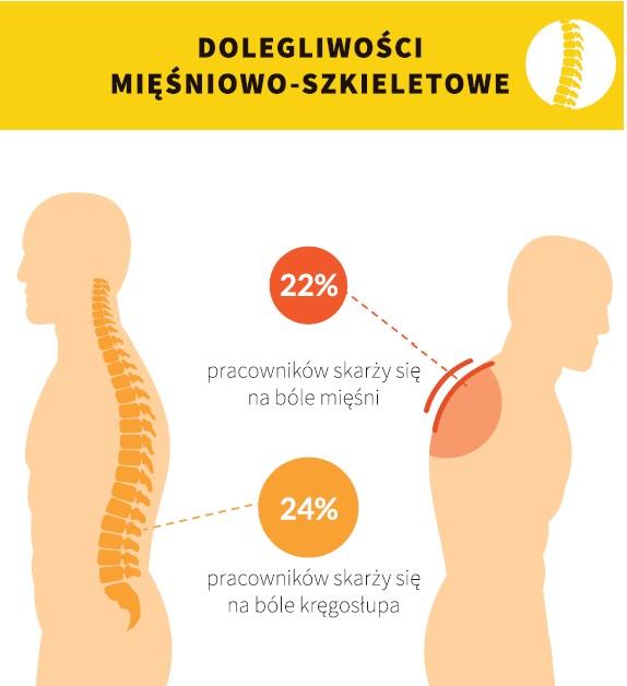 Dolegliwości mięśniowo-szkieletowe, bóle mięśni, bóle kręgosłupa