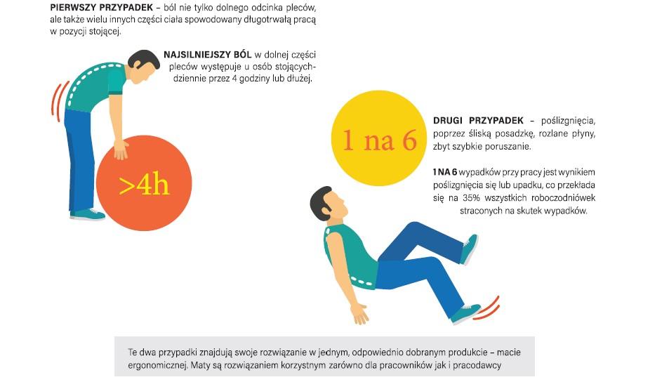bóle pleców, wypadki przy pracy, zabezpieczenia antypoślizgowe