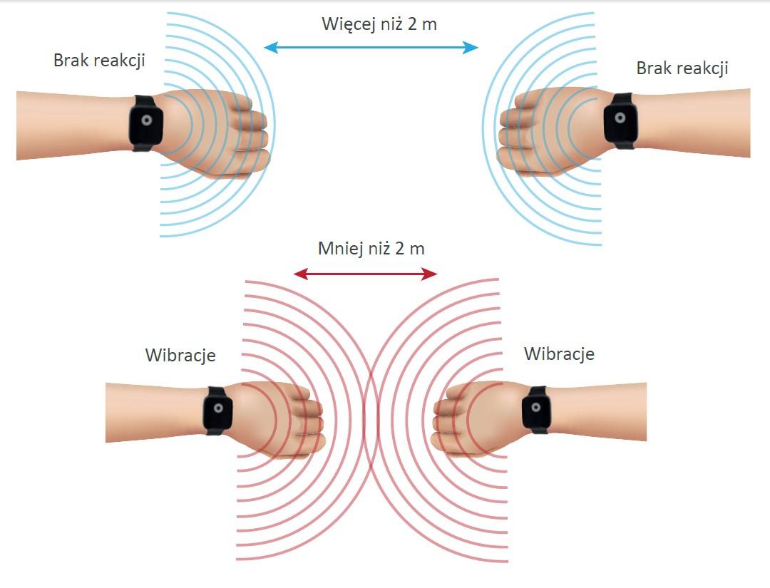 Opaska wibracyjna do kontrolowania dystansu IOR