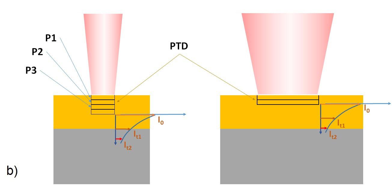 hybrid detachment in laser coating removal
