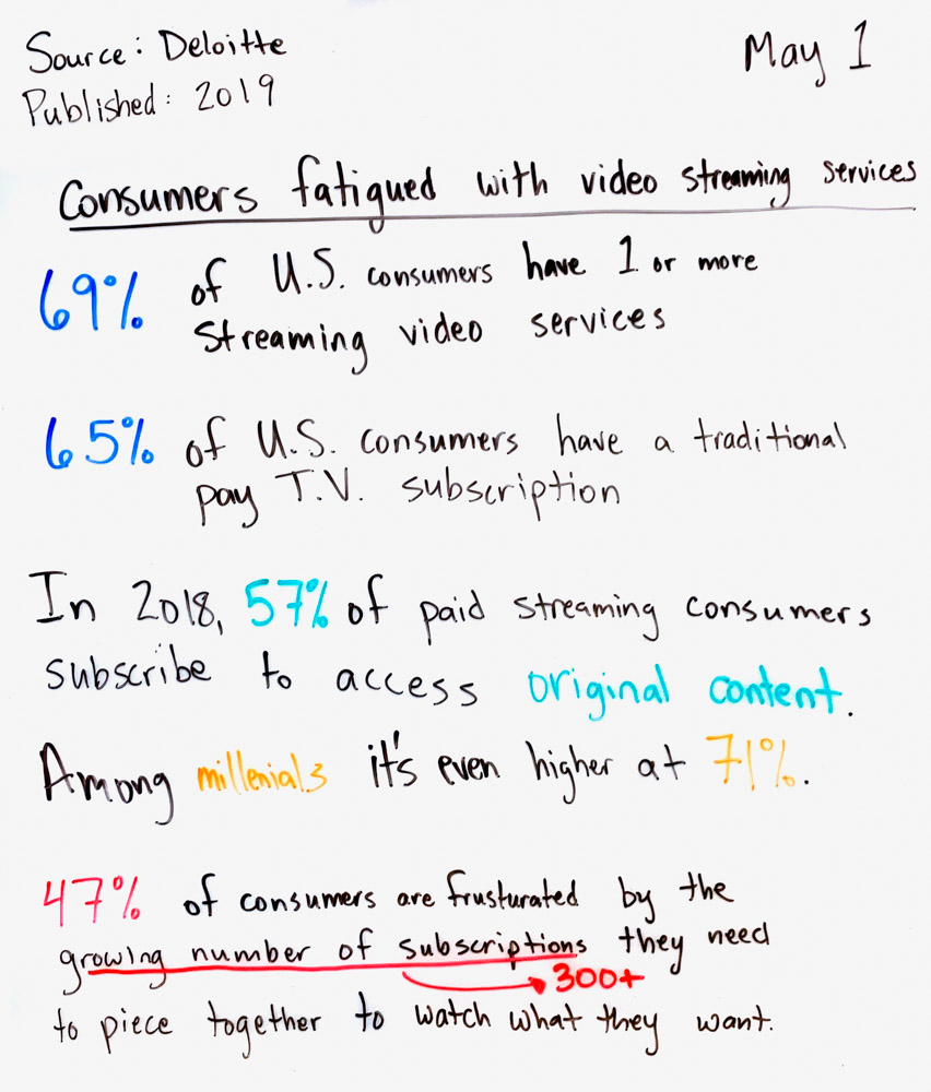 American Consumers Fatigued with Video Streaming Services