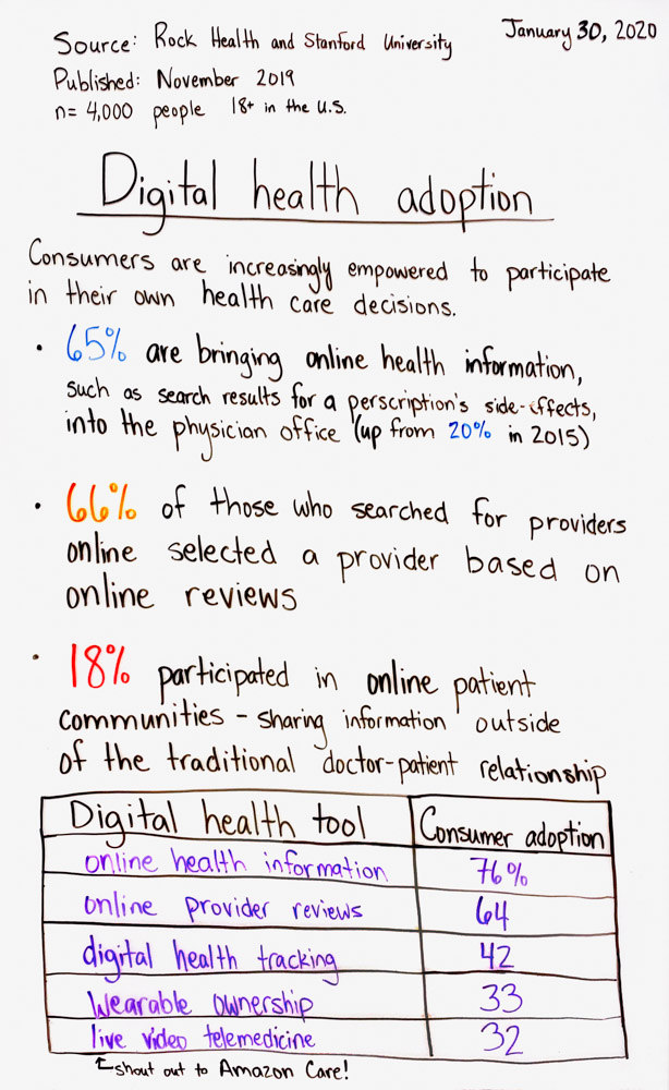 Digital Health Adoption