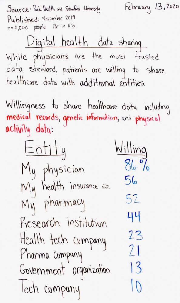 Digital Health Data Sharing