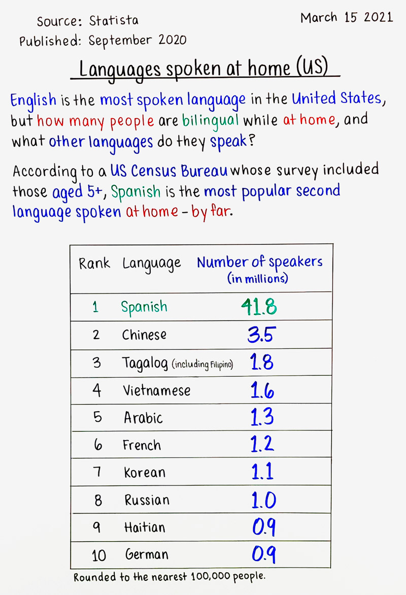 Languages spoken at home (US)