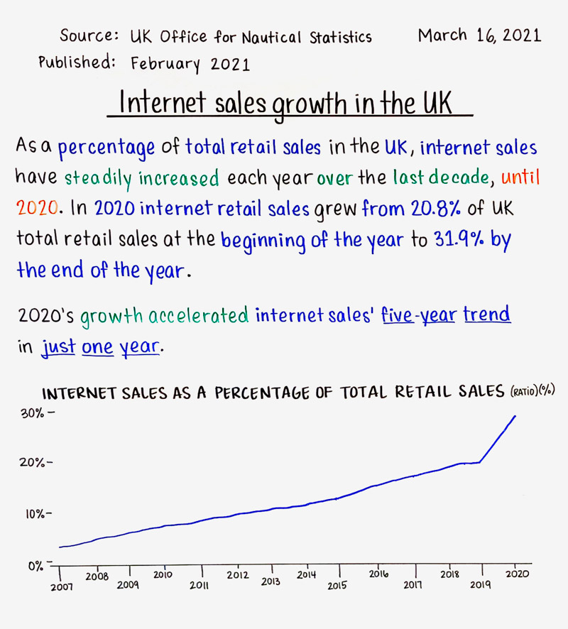 Internet sales growth in the UK