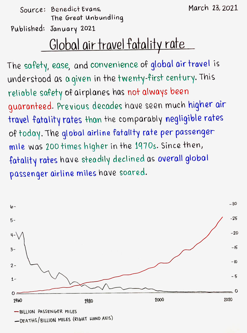 Global air travel fatality rate