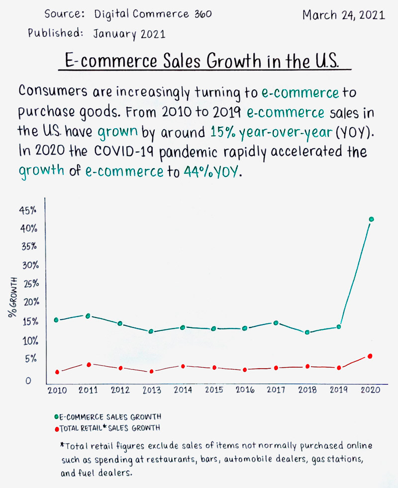 E-commerce Sales Growth in the US