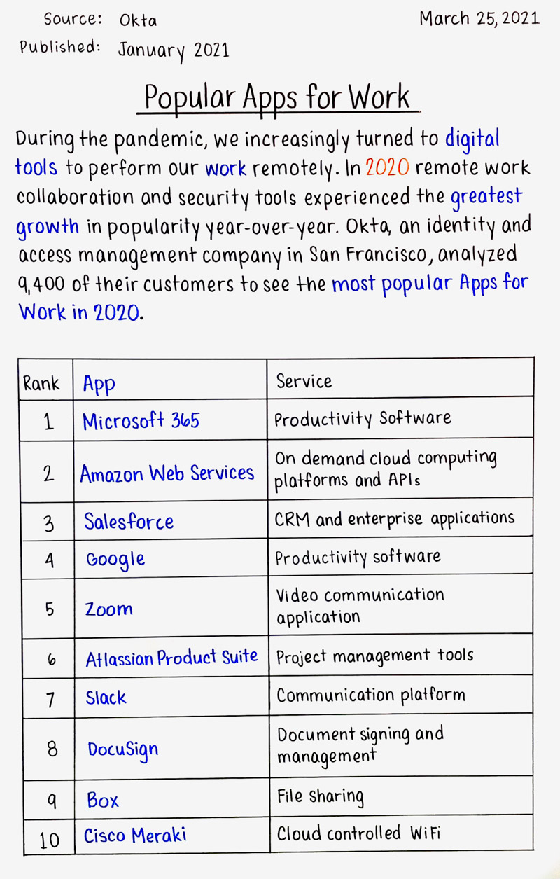 Popular Apps for Work
