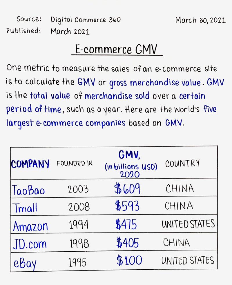 E-commerce GMV