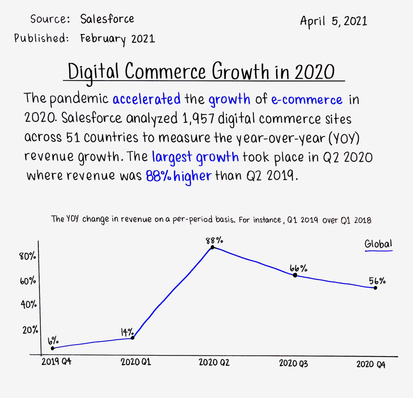 Digital Commerce Growth in 2020