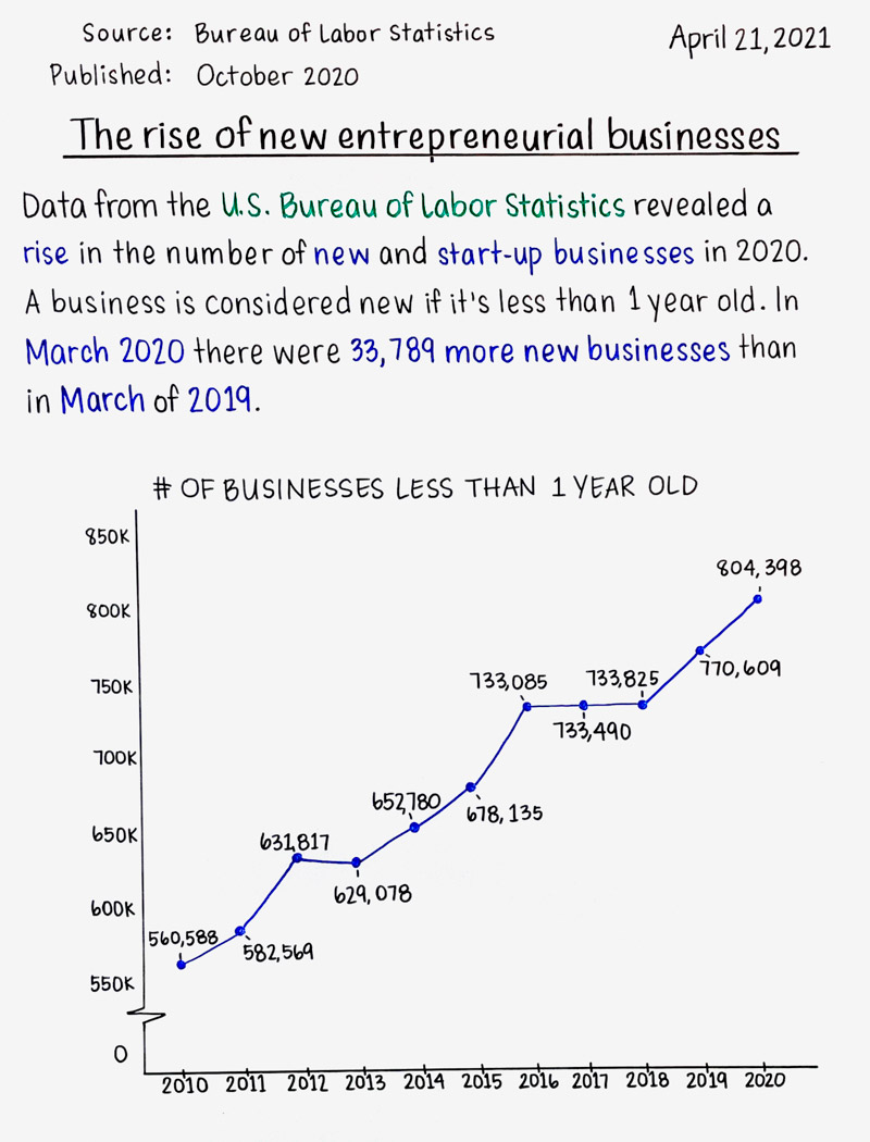 The rise of new entrepreneurial businesses