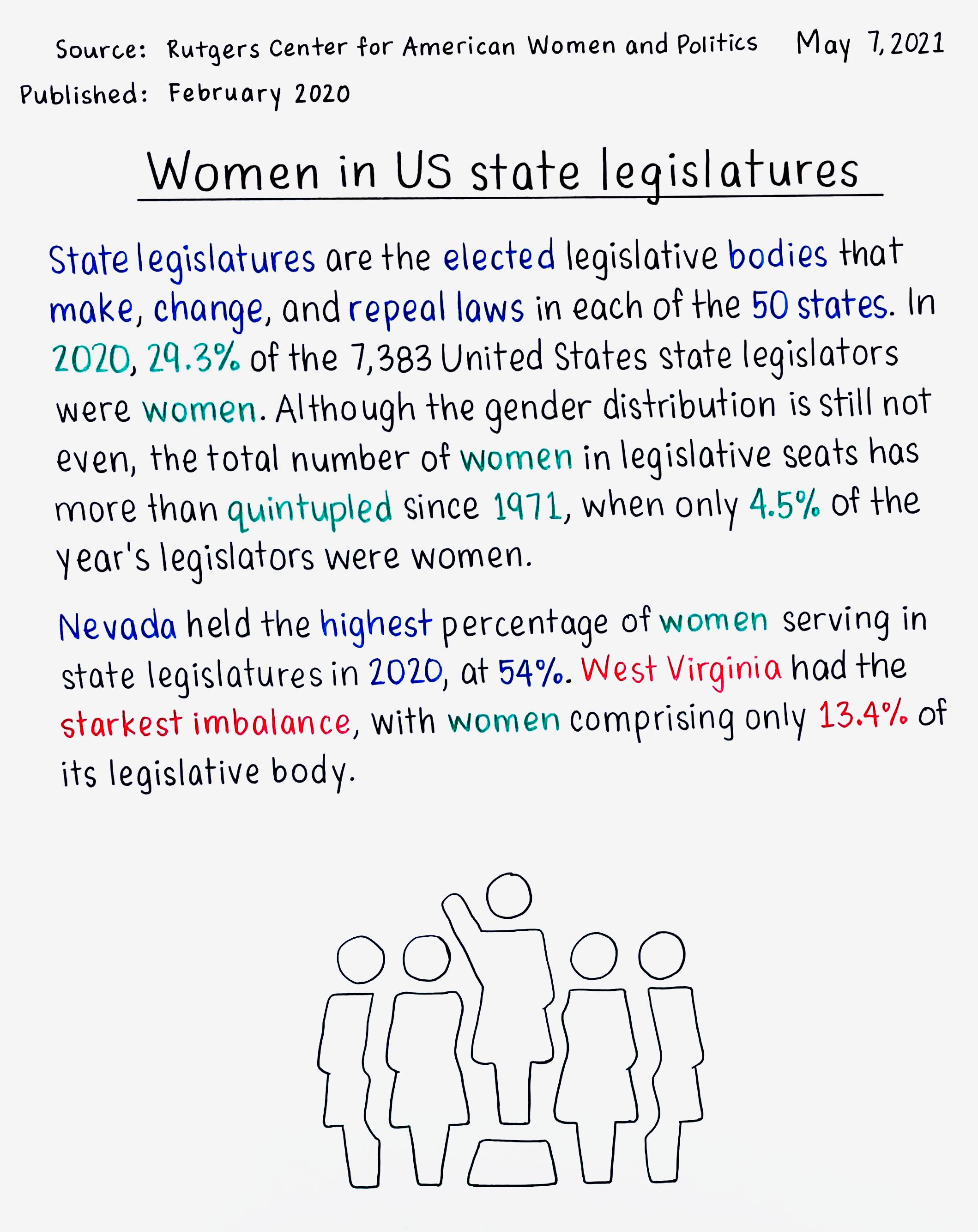 Women in US state legislatures