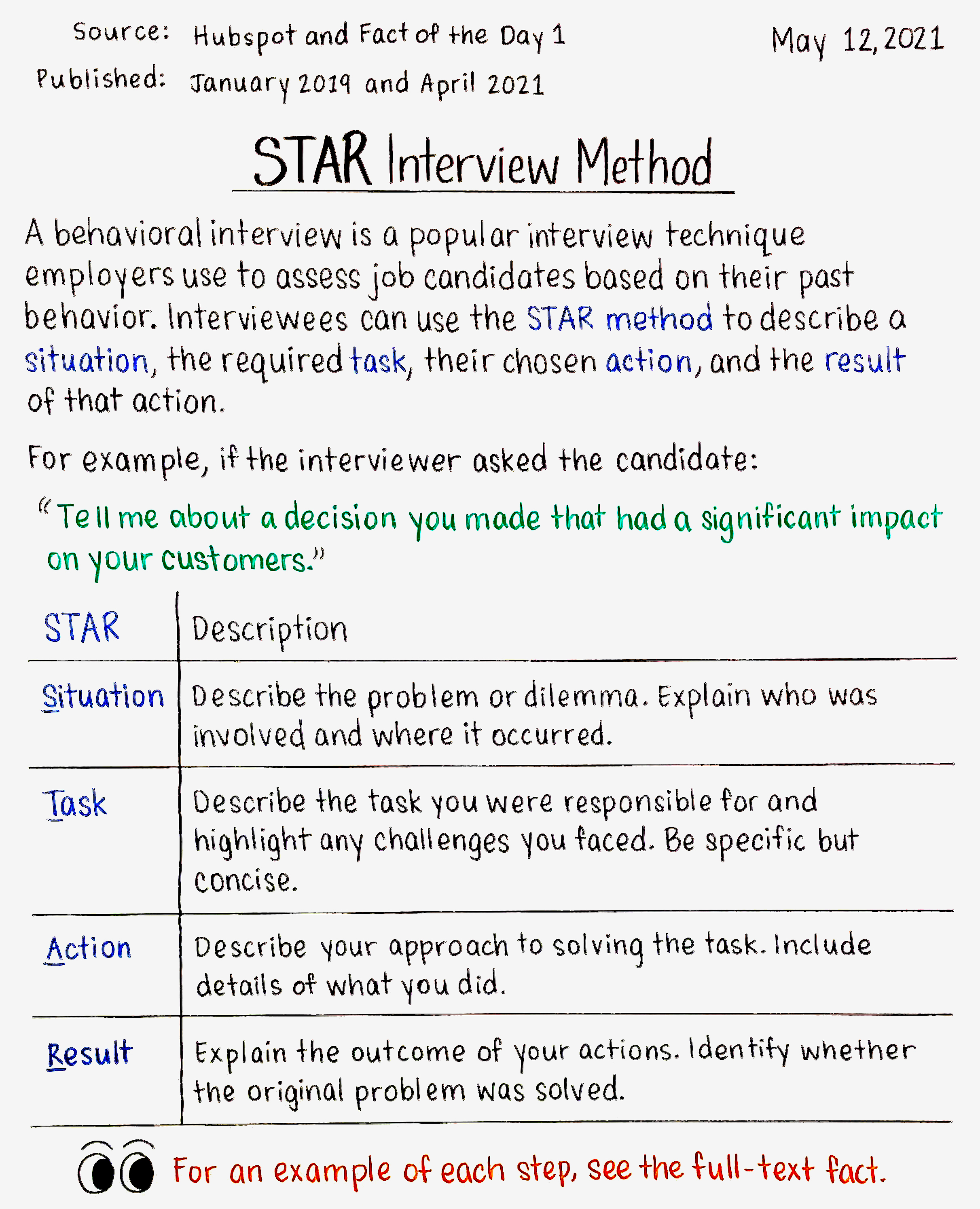 STAR Interview Method