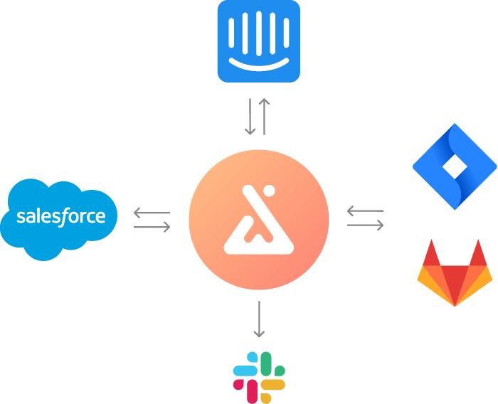 ProdCamp integrations