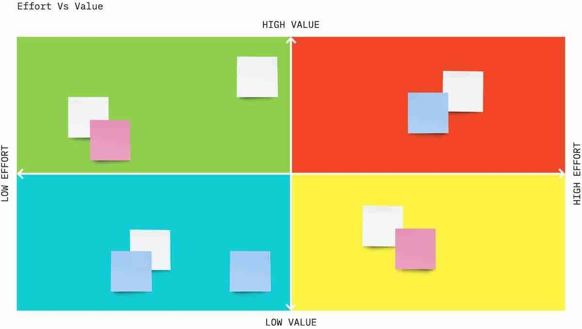 Value vs effort prioritization