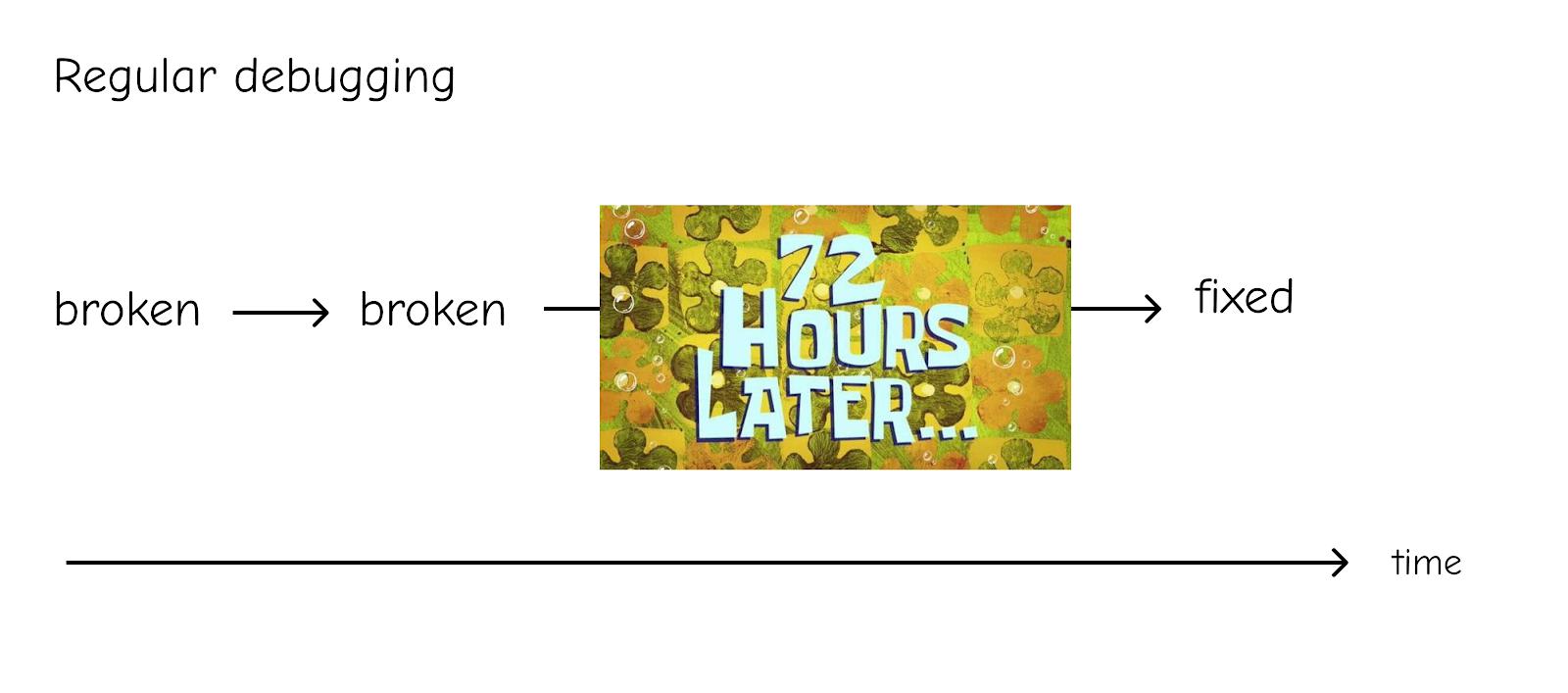 Illustration of debugging timeline, going from broken to fixes via spongebog meme image of '72 hours later'