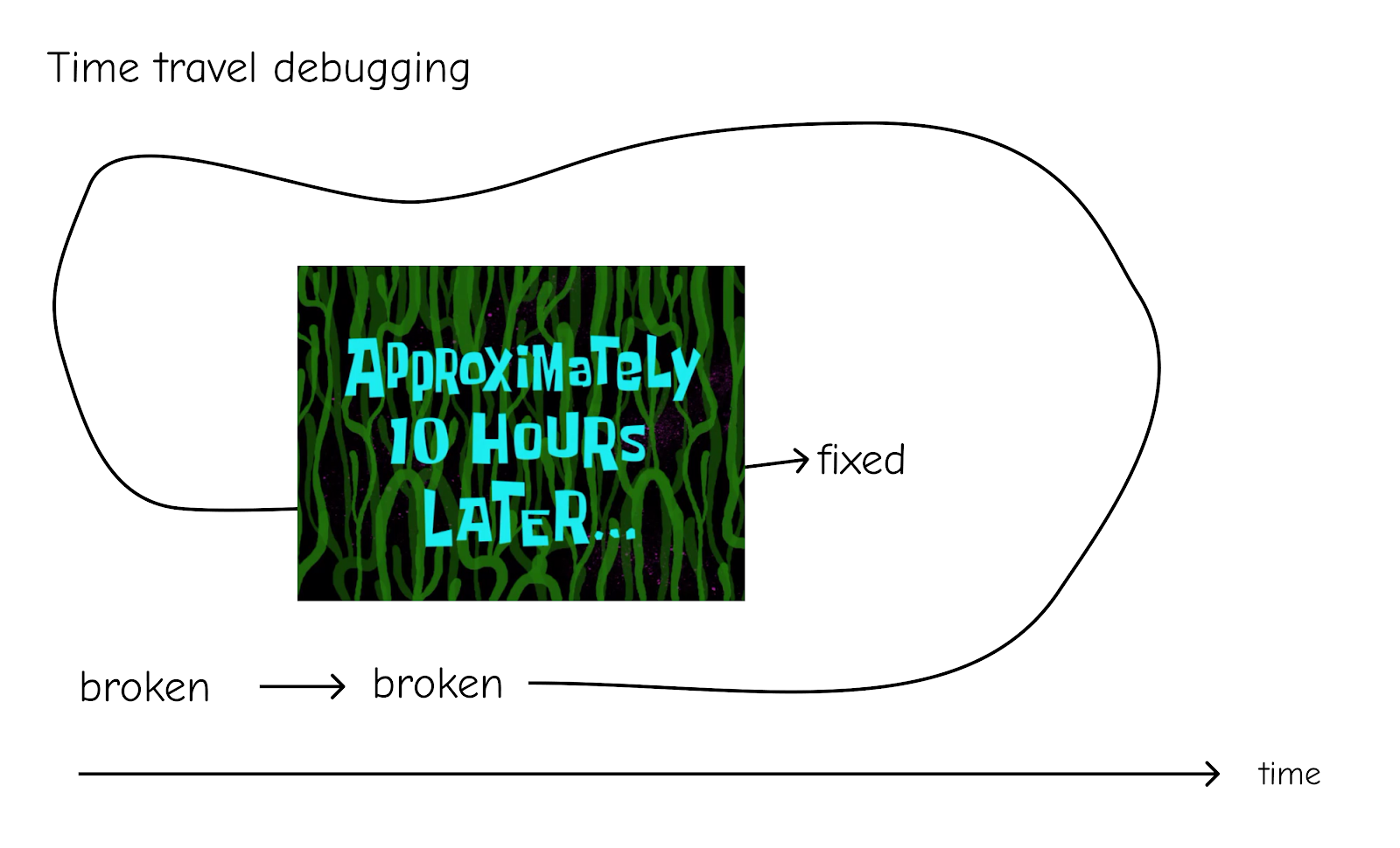 Funny illustration of time travel debugging with a warped timeline axis