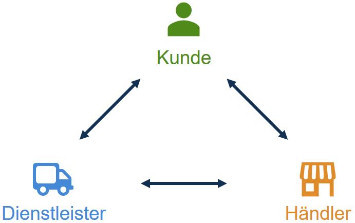 Grafik Kunde, Händler, Dienstleister
