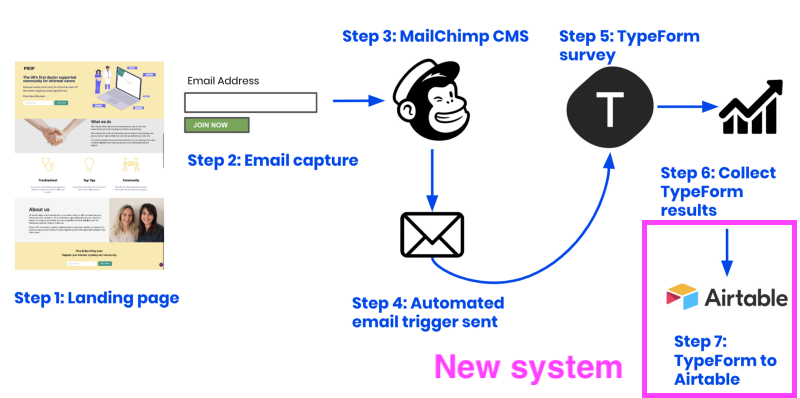 Automated user feedback flow example