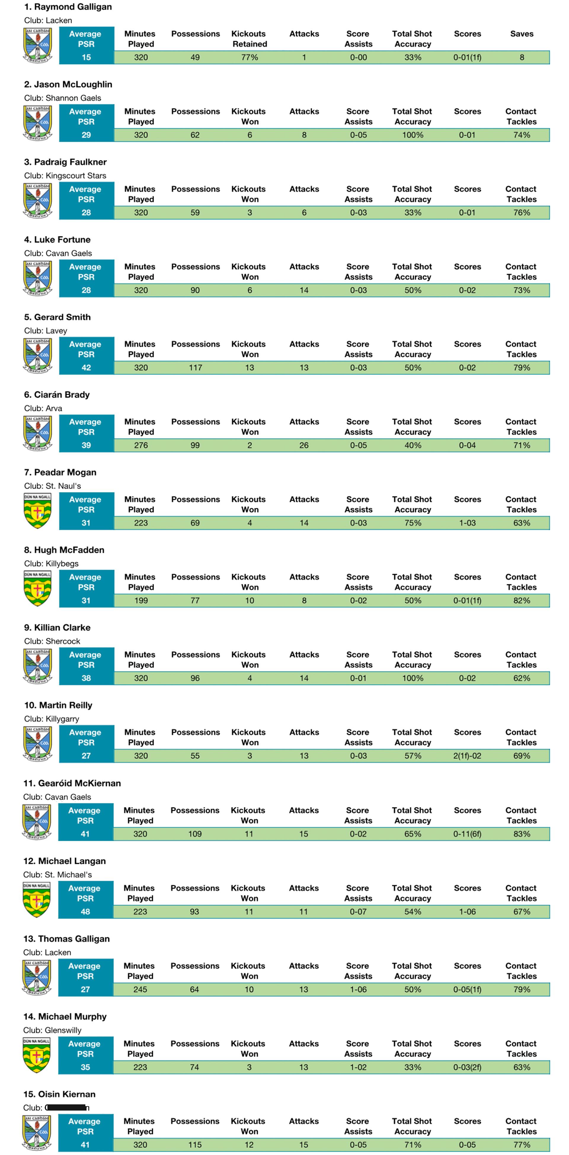 Ulster GAA Player Analysis using Performa Sports