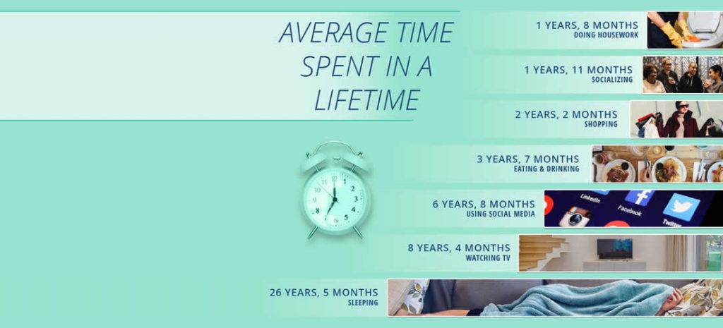 This image from BroadbandSearch is a graph showing the average time spent in a lifetime on seven things. The graph is on the right side and the bars extend to the right. The chart reads from top to bottom: Doing housework-1 year and 8 months, Socializing- 1 year and 11 months, Shopping- 2 years and 2 months, Eating and Drinking- 3 years and 7 months, Using Social media- 6 years and 8 months, watching tv- 8 years and 4 months, sleeping- 26 years and 5 months.