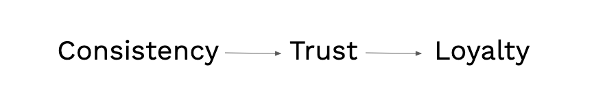 This image has three words in a row with arrows points to the word to the right of the previous. The first words is consistency (image of an long-line arrow) Trust (image of a long-line arrow) loyalty.