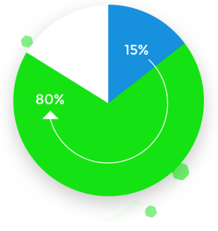 This pie chart by Nuvi shows how companies can increase customers showing loyalty based behavior from 15% to 80% as a result of a good customer experience strategy. A slice of the pie (blue) that is roughly 20% of the pie as 15% in it. About two thirds of the chart is green. An arrow rounds the pie chart from 15% to the number 80% in the green section to illustrate the change. Part of the pie is blank to show there is always room to improve.