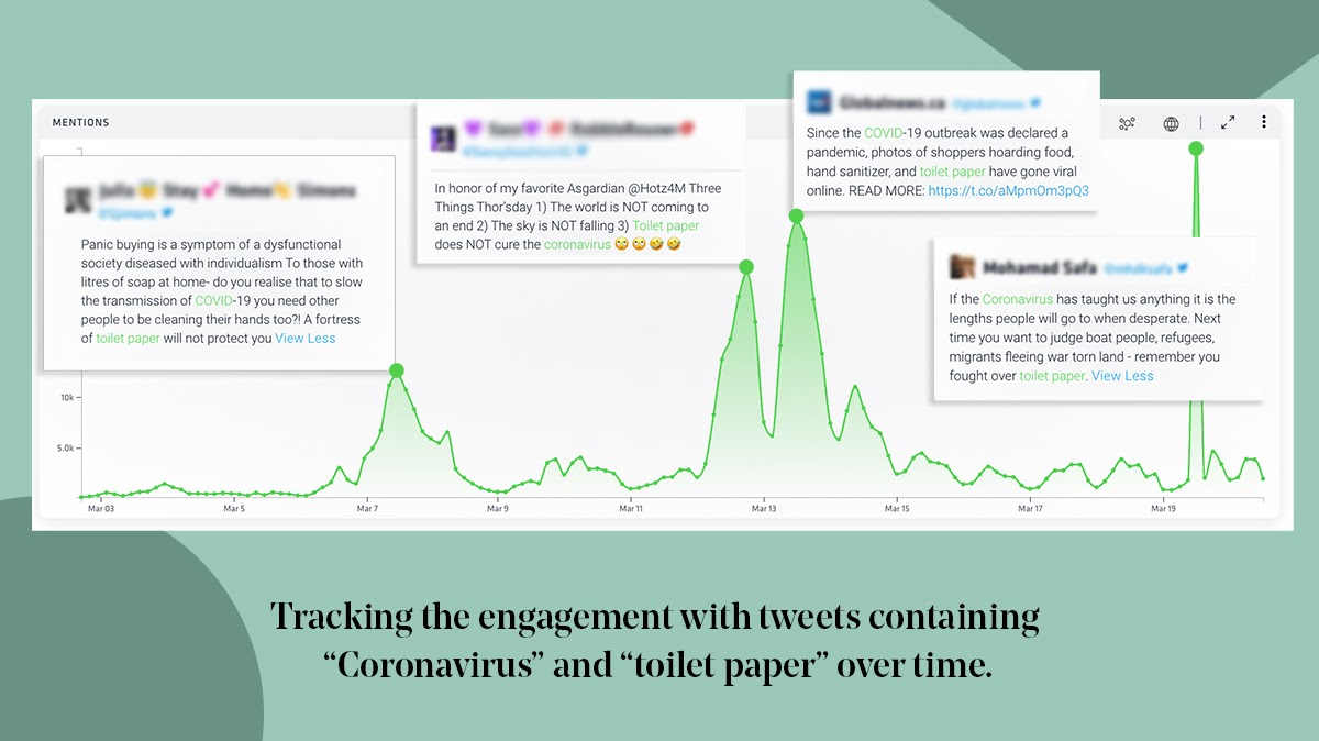 """A line graph from Nuvi's software shows the patterns and growth in the conversation trend around coronavirus and toilet paper. There are four spikes in the conversation on social media. One on March 7th, March 12th, March 13th, and March 20th. The tweet that caused the first spike reads """"panic buying is a symptom of a dysfunctional society diseased with individualism to those with litres of soap at home do you realize that to slow the transmission of COVID-19 you need other people to be cleaning their hands too? A fortress of toilet paper will not protect you."""" The next tweet reads """"in honor of my favorite Asgardian three things thor'sday 1)the world is not coming to an end 2)the sky is not falling 3)toilet paper does not cure the coronavirus."""" The third tweet reads: """"since the COVD-19 outbreak was declared a pandemic, photos of shoppers hoarding food, hand sanitizer, and toilet paper have gone viral online."""" The last tweet reads: """"if the coronavirus has taught us anything it is the lengths people will go to when desperate. Next time you want to judge boat people, refugees, migrants fleeing war torn land- remember you fought over toilet paper."""" The bottom summary text of the image reads: tracking the engagement with tweets containing coronavirus and toilet paper over time."""""""