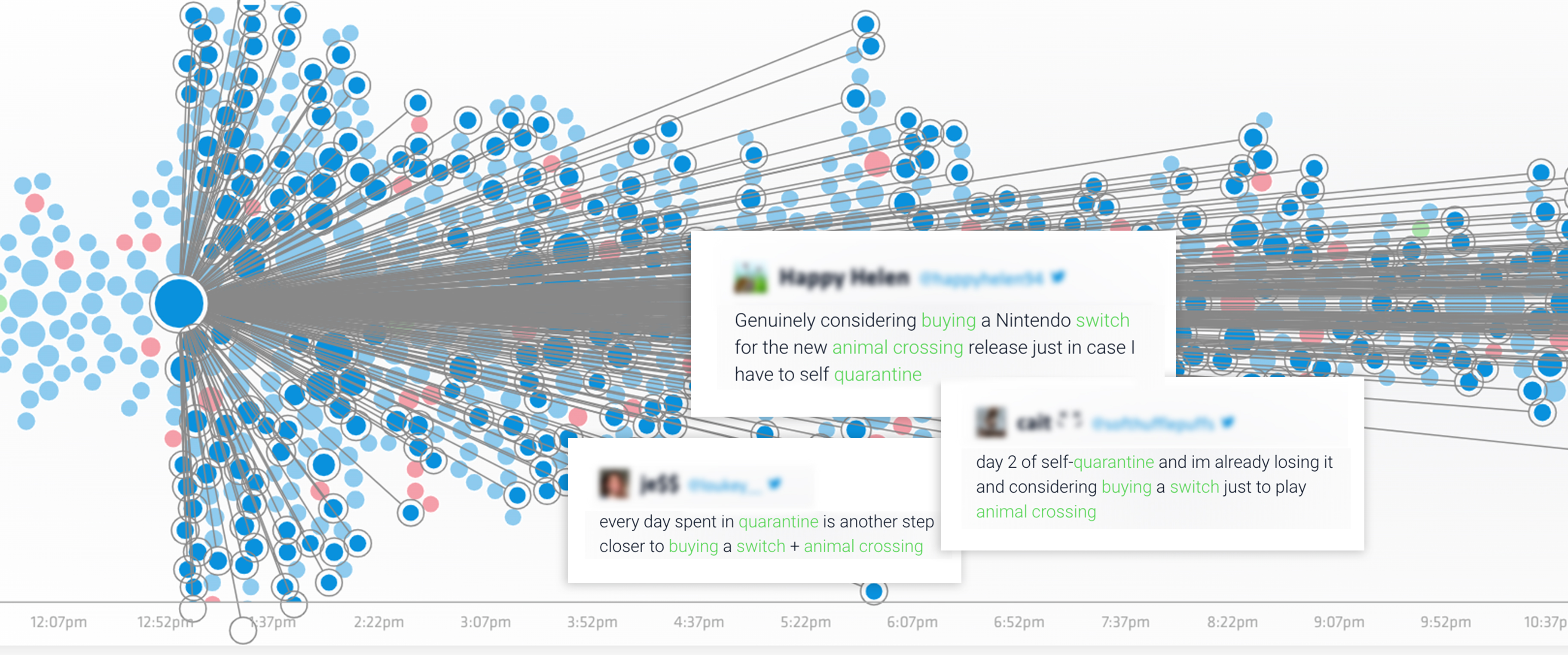 The image shows the bubble stream in Nuvi Listen, Nuvi's social listening tool. Many blue or neutral bubbles are highlighted and connected with dots to show how much the conversation has spread. Three tweets rest over the bubble stream to show what the conversation is about. The tweets read: genuinely considering buying a Nintendo switch for the new animal crossing release just in case I have to self-quarantine, Every day spent in quarantine is another step closer to buying a switch+ animal crossing, day 2 of self-quarantine and I'm already losing it and considering buying a switch just to play animal crossing