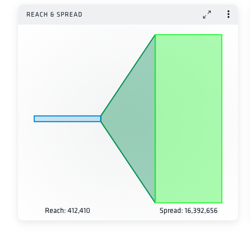 Nuvi analyze's reach and spread representation. Reach, a thin, horizontally rectangular blue box, has 412,410 mentions. Spread, a tall, thin green rectangle, has 16,392,656 mentions