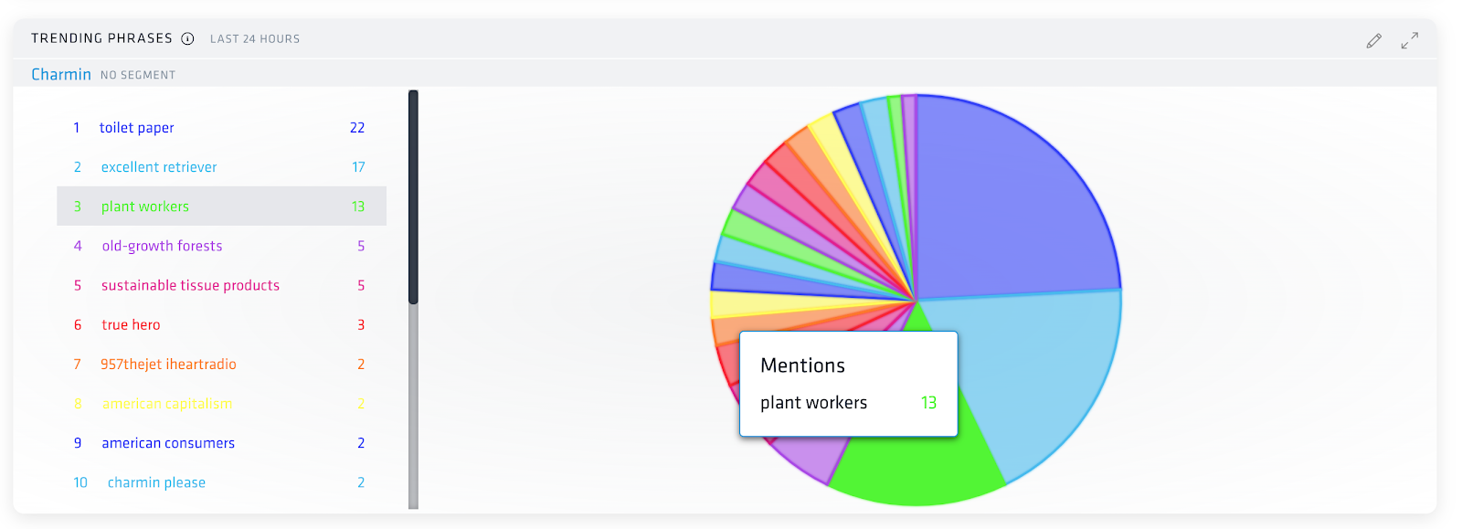 Nuvi's trending phrases dashboard shows the top ten phrases within 24 hours. Plant workers is highlighted and is the third most mentioned phrases. The right side of the image is a list of the phrases, the right hows a pie chart to visually show how many times they are mentioned in relation to each other